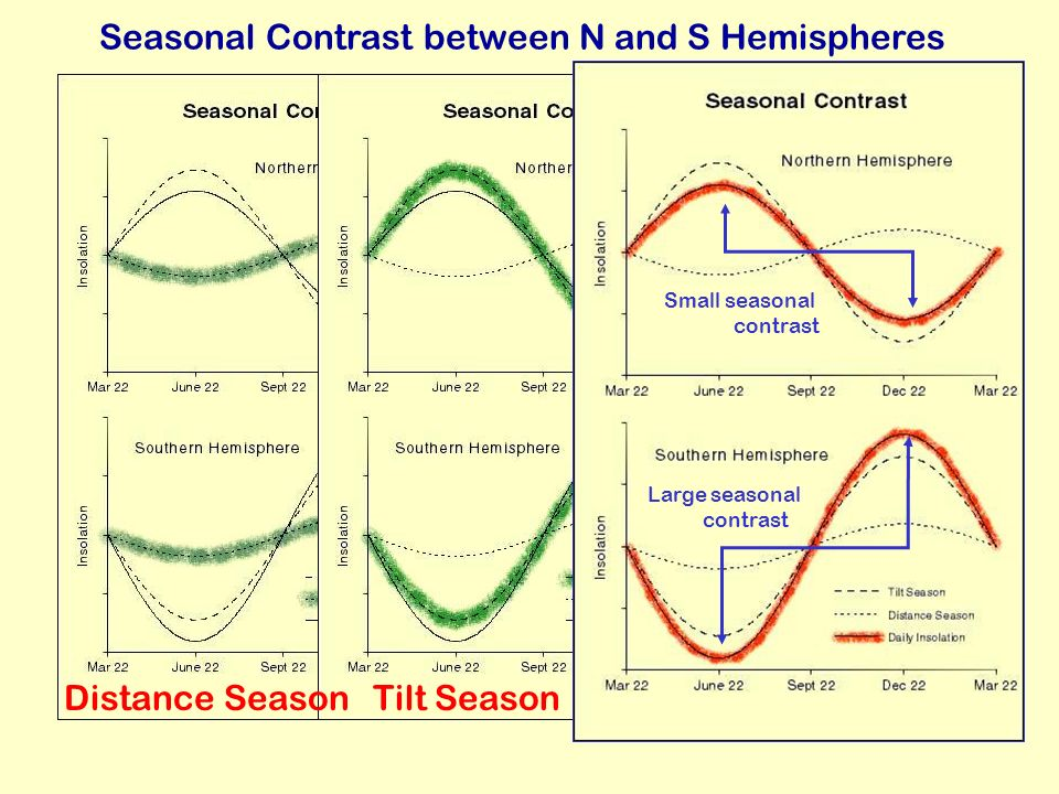 Seasonal Contrast between N and S Hemispheres