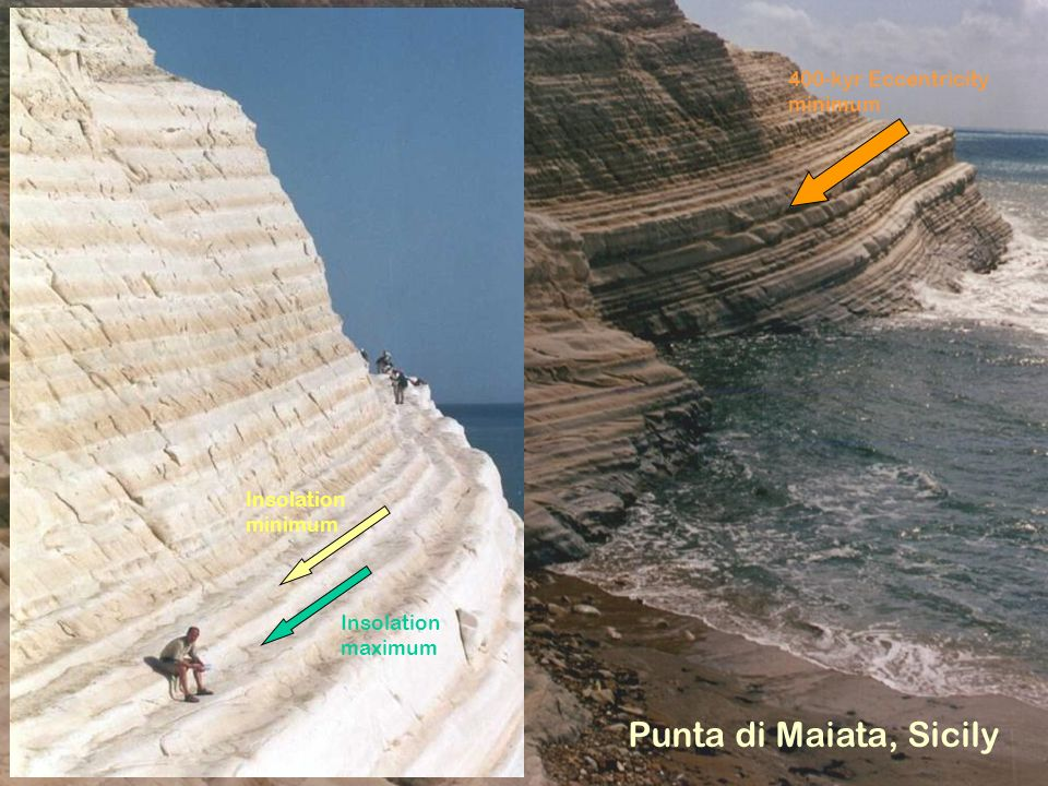 Punta di Maiata, Sicily 400-kyr Eccentricity minimum Insolation