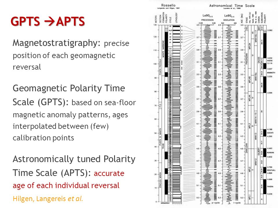 GPTS APTS Magnetostratigraphy: precise position of each geomagnetic reversal.