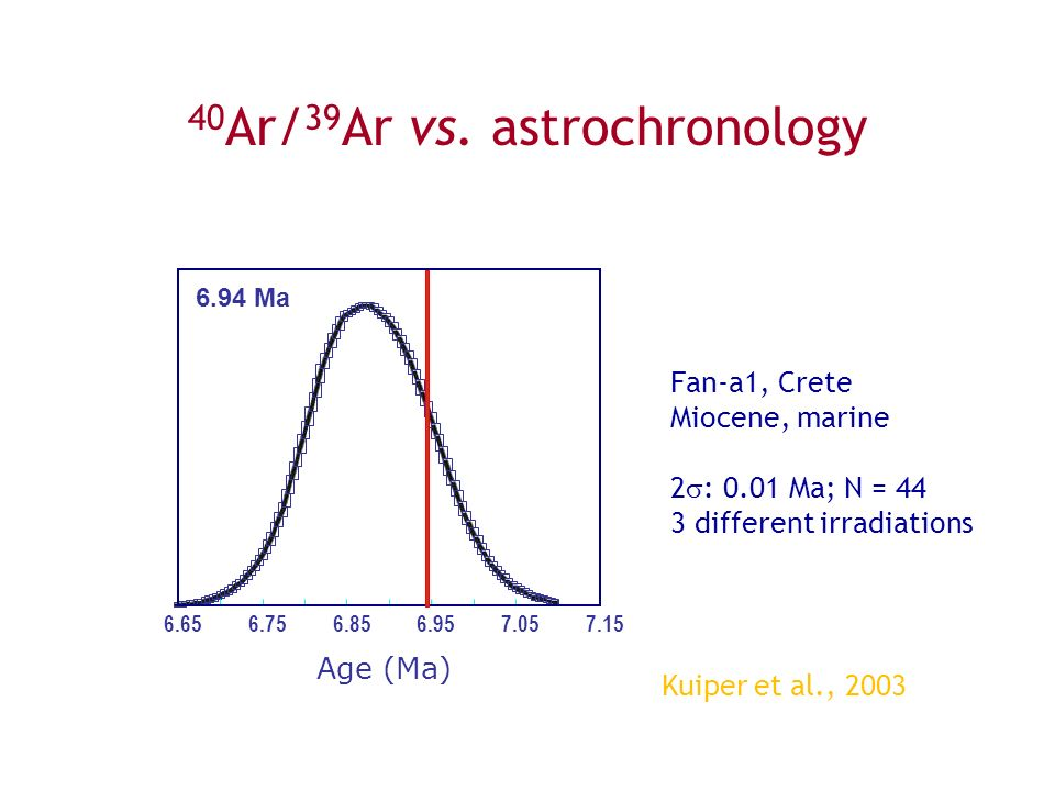40Ar/39Ar vs. astrochronology