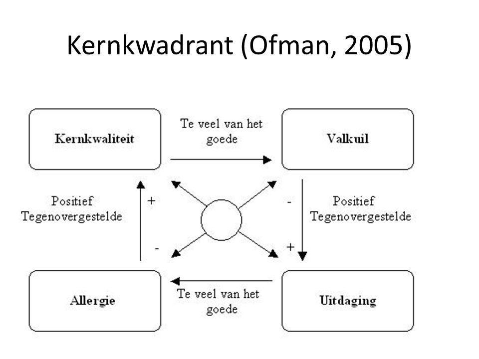 Kernkwadrant (Ofman, 2005)