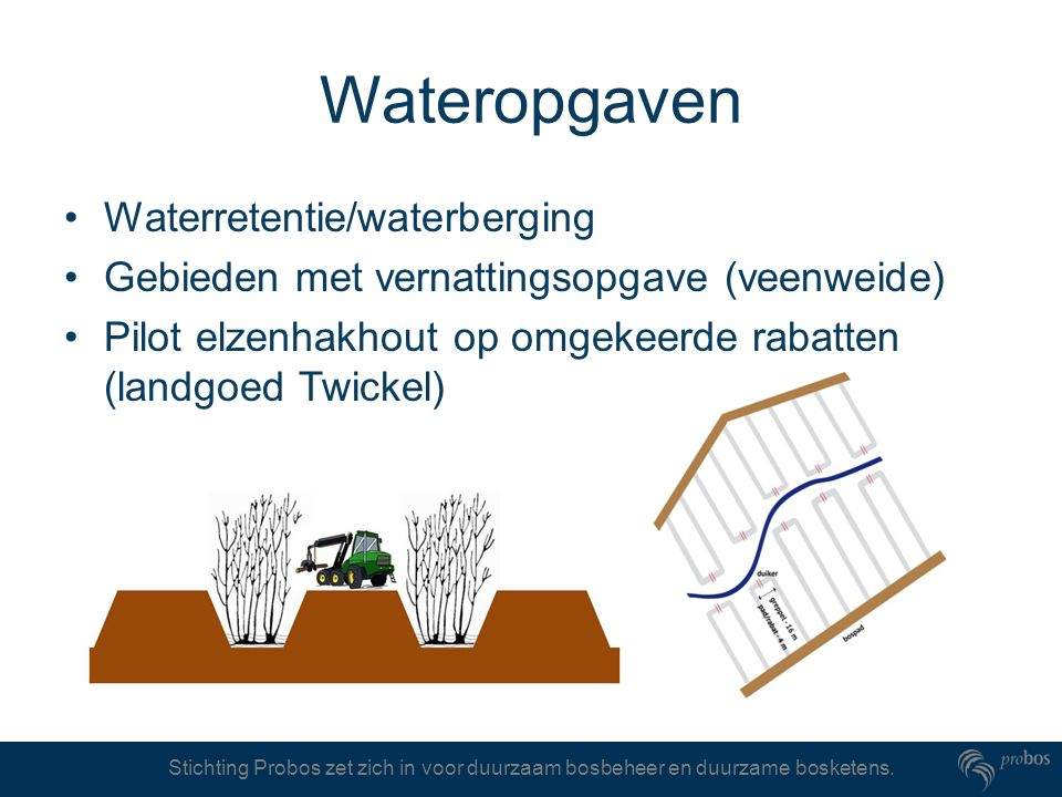 Wateropgaven Waterretentie/waterberging