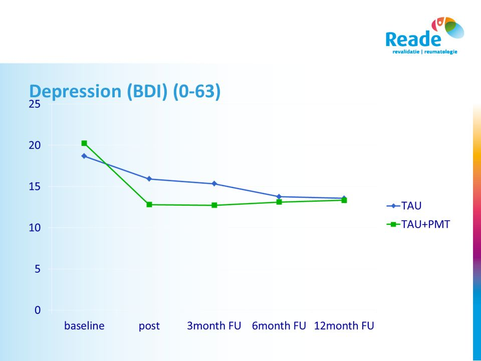 Depression (BDI) (0-63) Again both groups imporved significantly over time, so became less depressed.