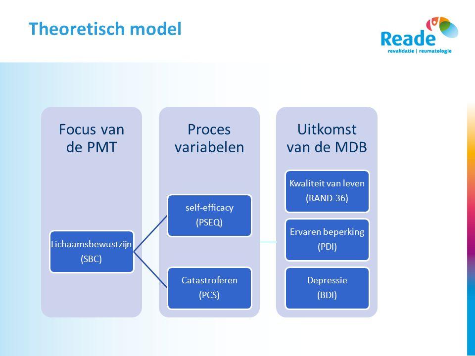 Theoretisch model Lichaamsbewustzijn (SBC) self-efficacy (PSEQ)