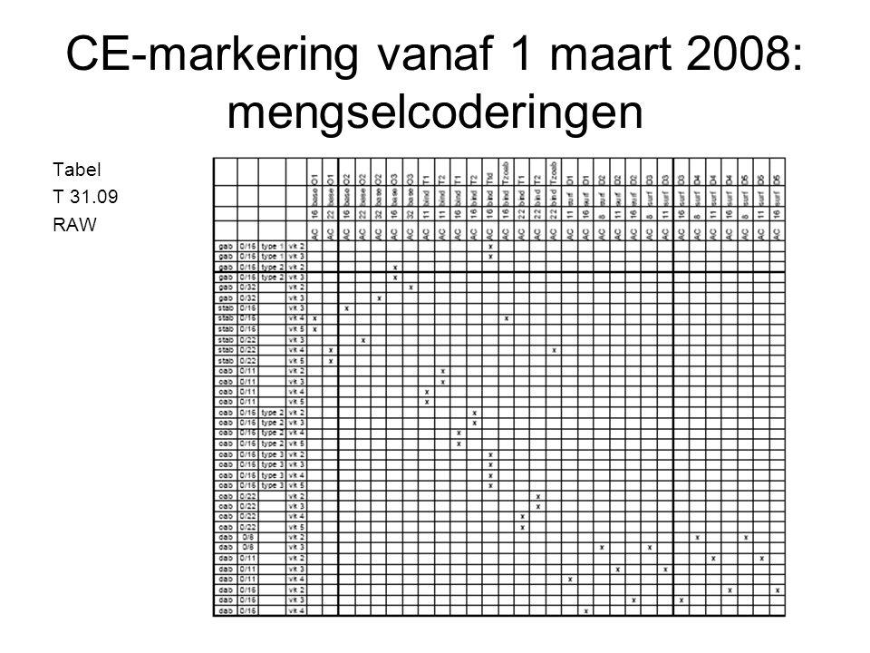 CE-markering vanaf 1 maart 2008: mengselcoderingen