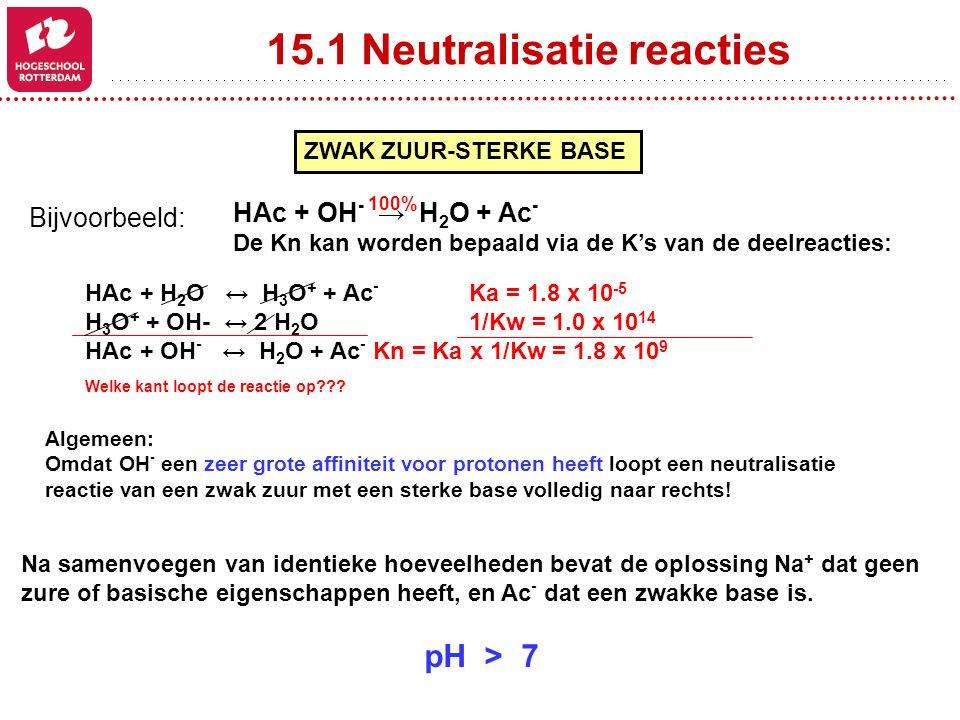 15.1 Neutralisatie reacties