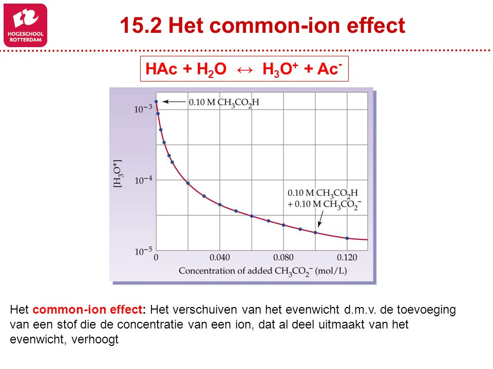 15.2 Het common-ion effect HAc + H2O ↔ H3O+ + Ac-