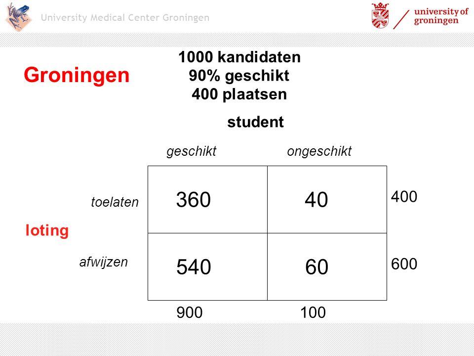 Groningen 360 40 540 60 1000 kandidaten 90% geschikt 400 plaatsen