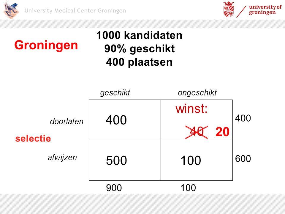 1000 kandidaten 90% geschikt 400 plaatsen