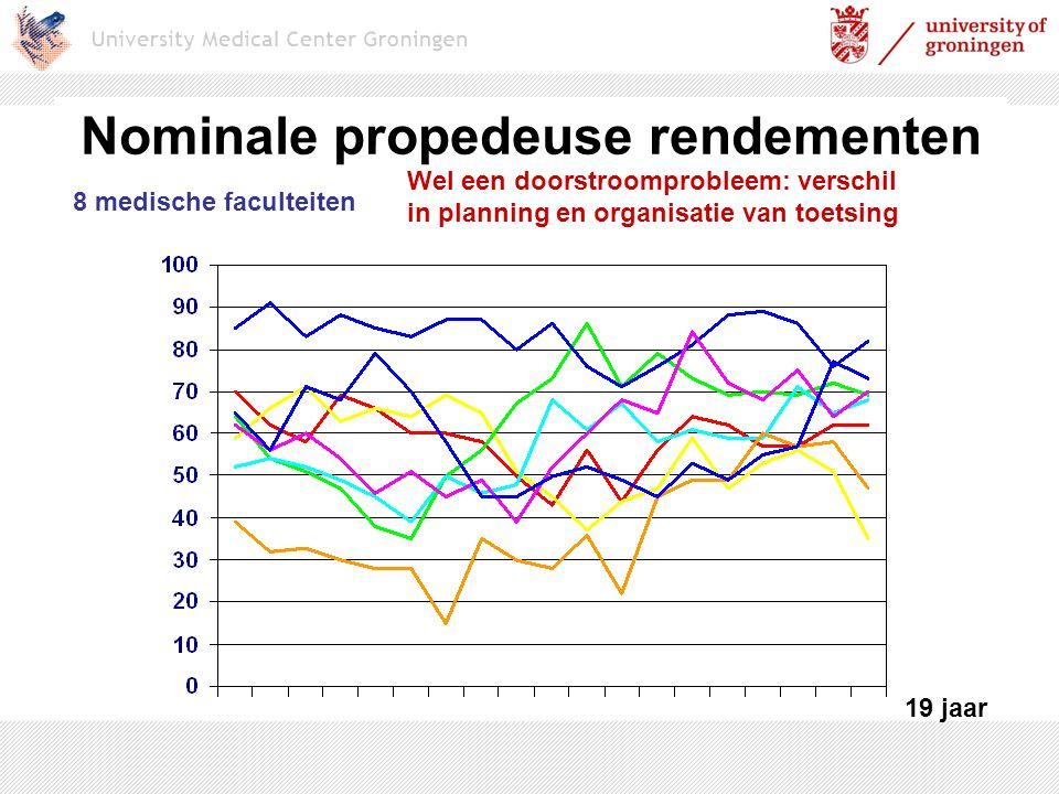 Nominale propedeuse rendementen