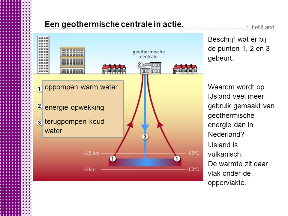 Een geothermische centrale in actie.