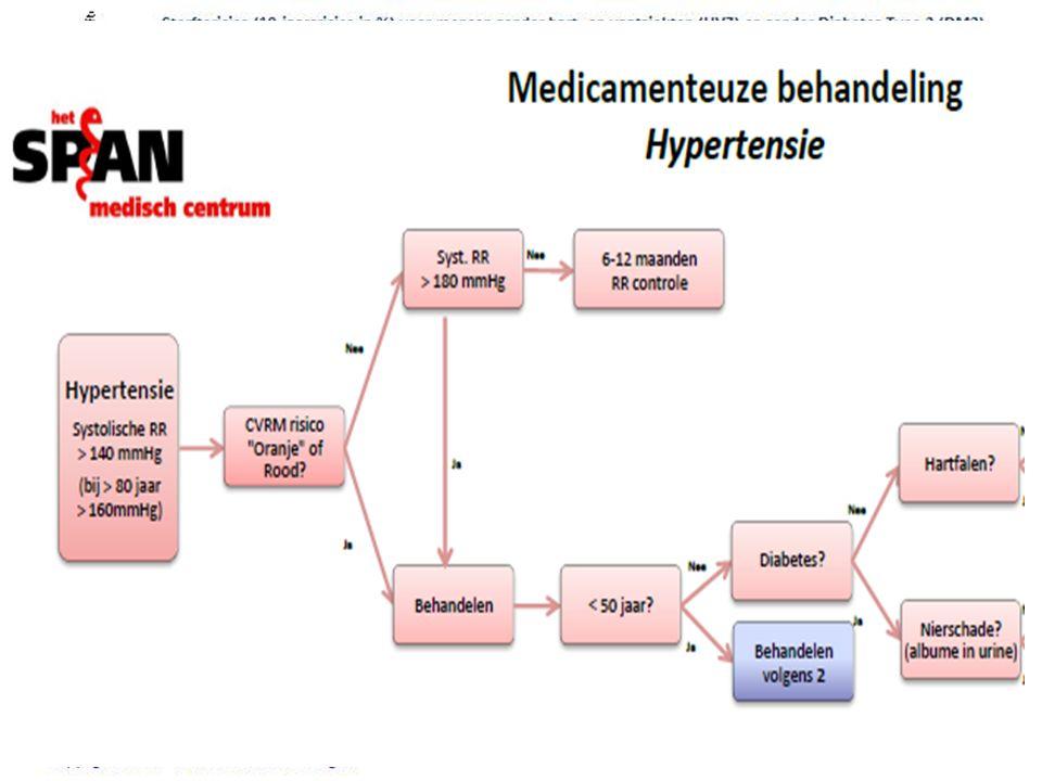 Bloeddruk en NHG standaard CVRM