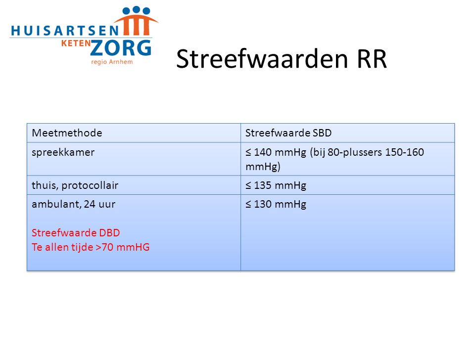 Streefwaarden RR Meetmethode Streefwaarde SBD spreekkamer