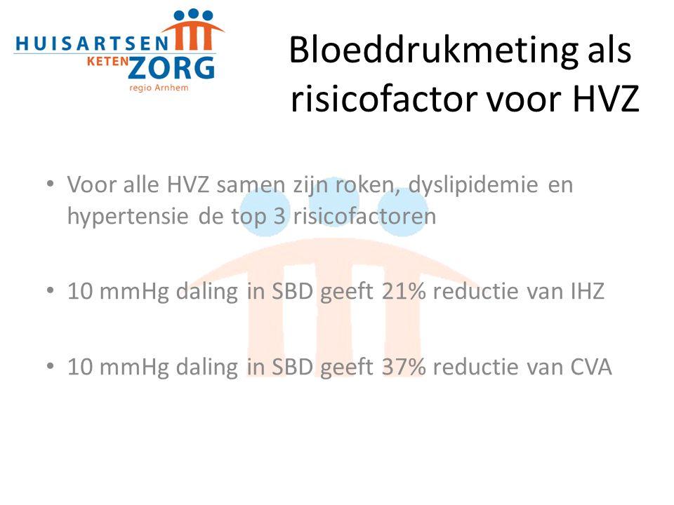 Bloeddrukmeting als risicofactor voor HVZ