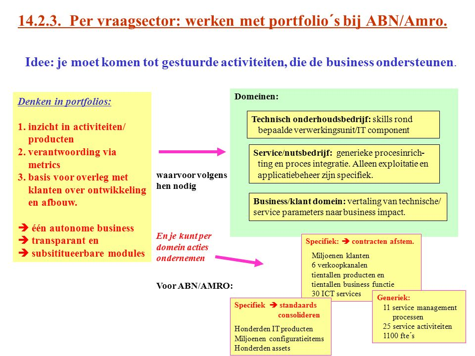 14.2.3. Per vraagsector: werken met portfolio´s bij ABN/Amro.