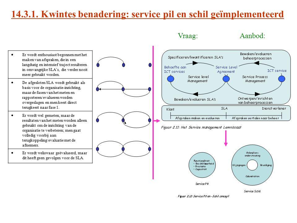 14.3.1. Kwintes benadering: service pil en schil geïmplementeerd