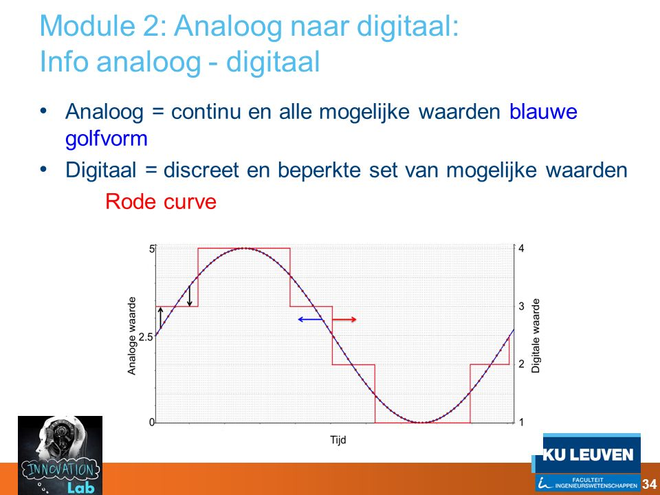 Module 2: Analoog naar digitaal: Info analoog - digitaal