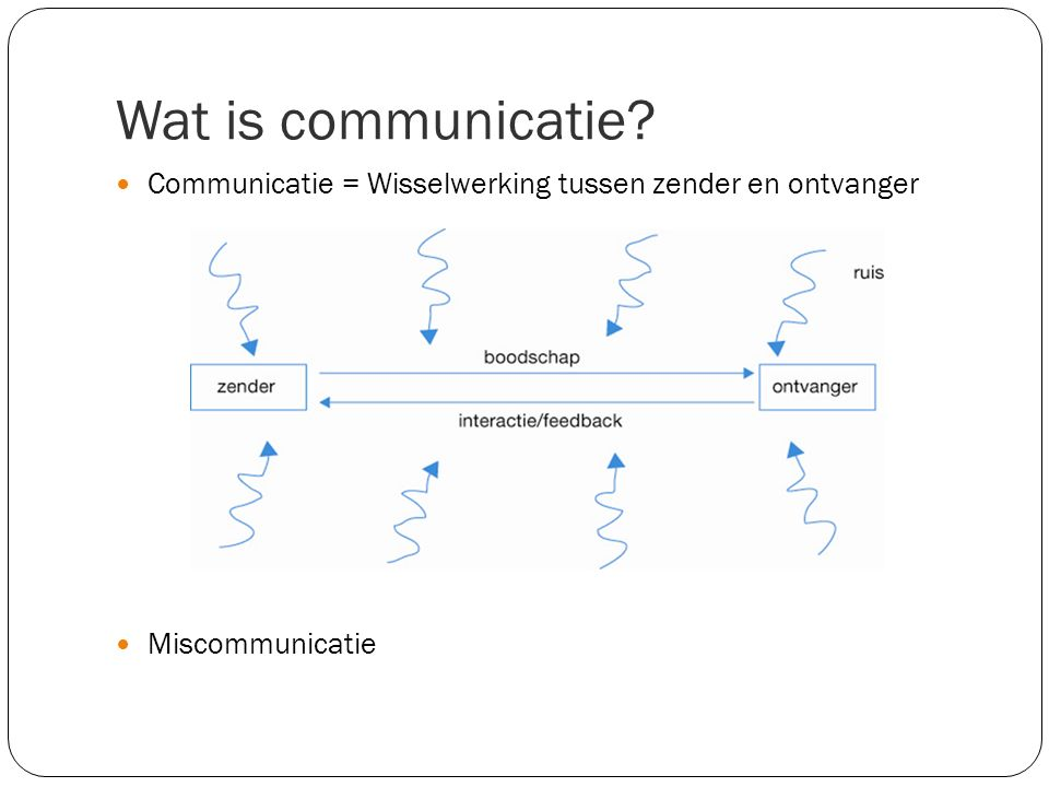 Wat is communicatie Communicatie = Wisselwerking tussen zender en ontvanger. Miscommunicatie.
