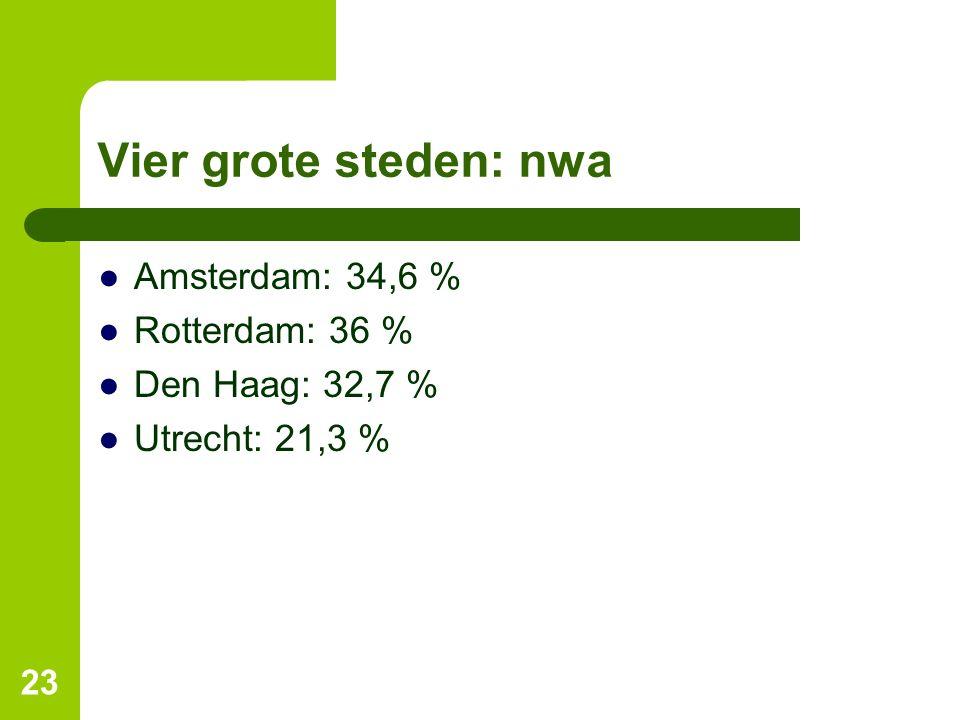 Vier grote steden: nwa Amsterdam: 34,6 % Rotterdam: 36 %