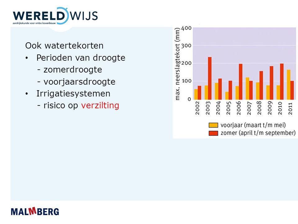 Ook watertekorten Perioden van droogte. - zomerdroogte.