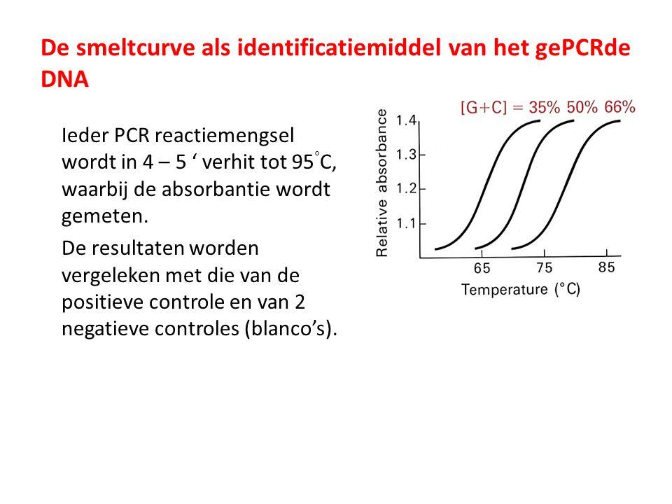 De smeltcurve als identificatiemiddel van het gePCRde DNA