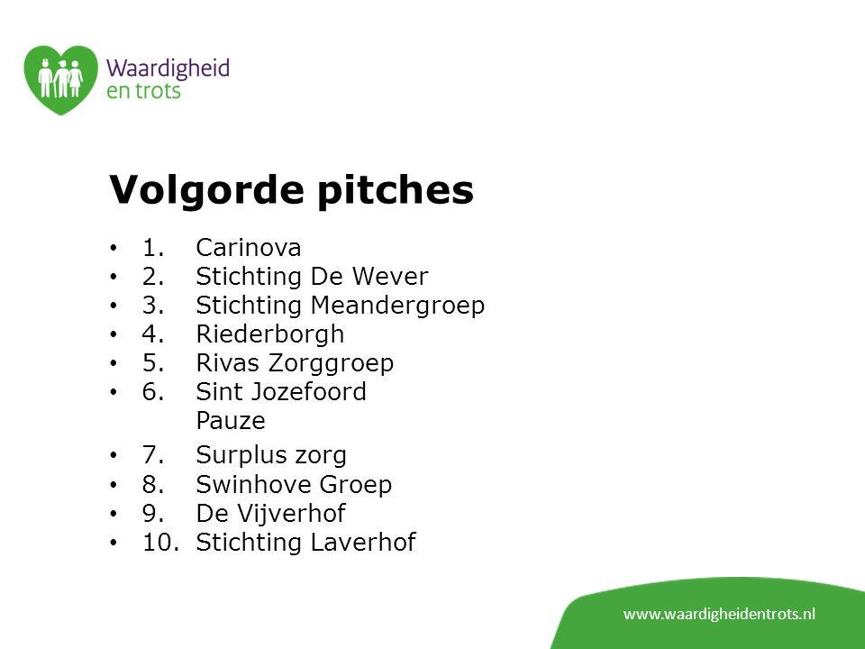 Volgorde pitches 1. Carinova 2. Stichting De Wever