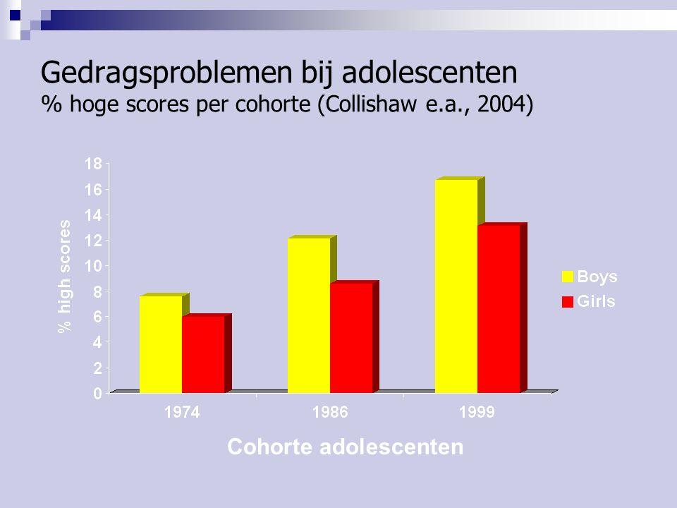 Gedragsproblemen bij adolescenten % hoge scores per cohorte (Collishaw e.a., 2004)
