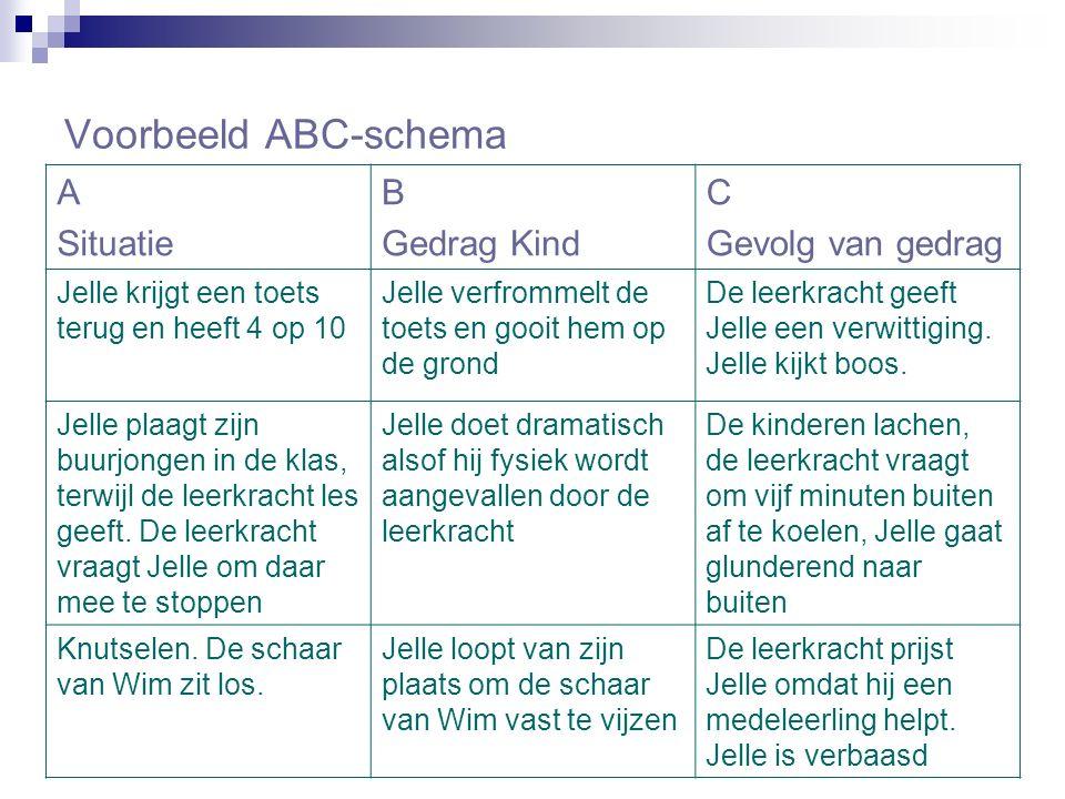 Voorbeeld ABC-schema A Situatie B Gedrag Kind C Gevolg van gedrag