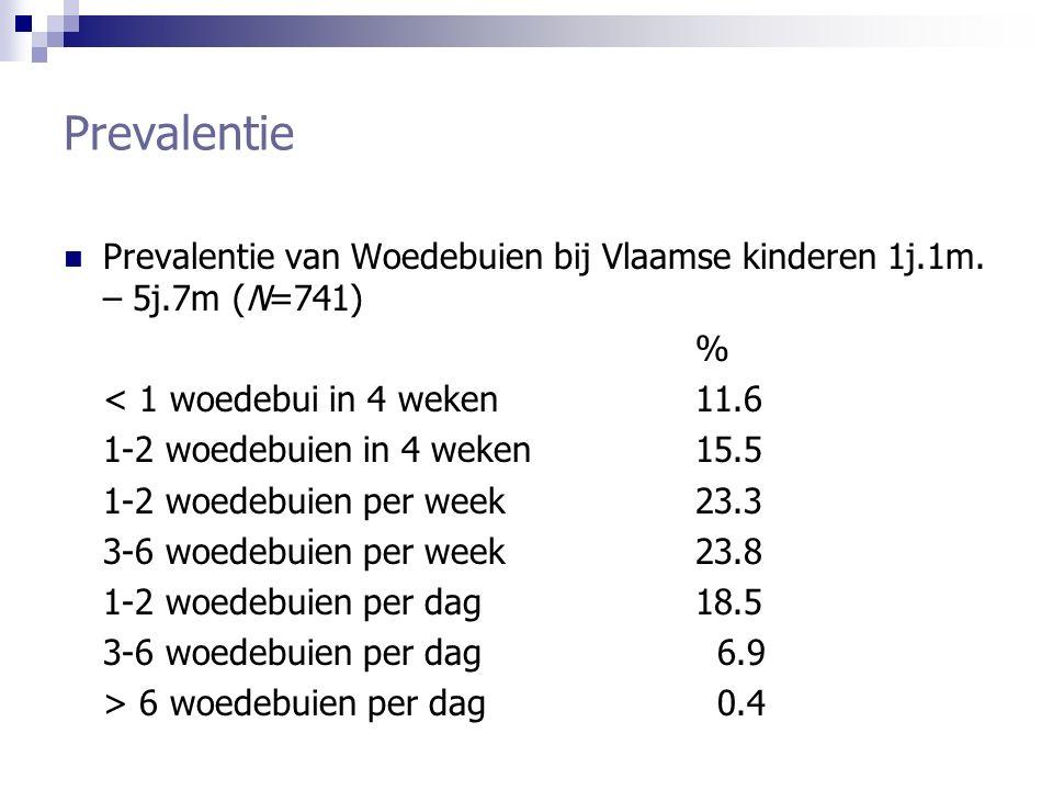Prevalentie Prevalentie van Woedebuien bij Vlaamse kinderen 1j.1m. – 5j.7m (N=741) % < 1 woedebui in 4 weken 11.6.
