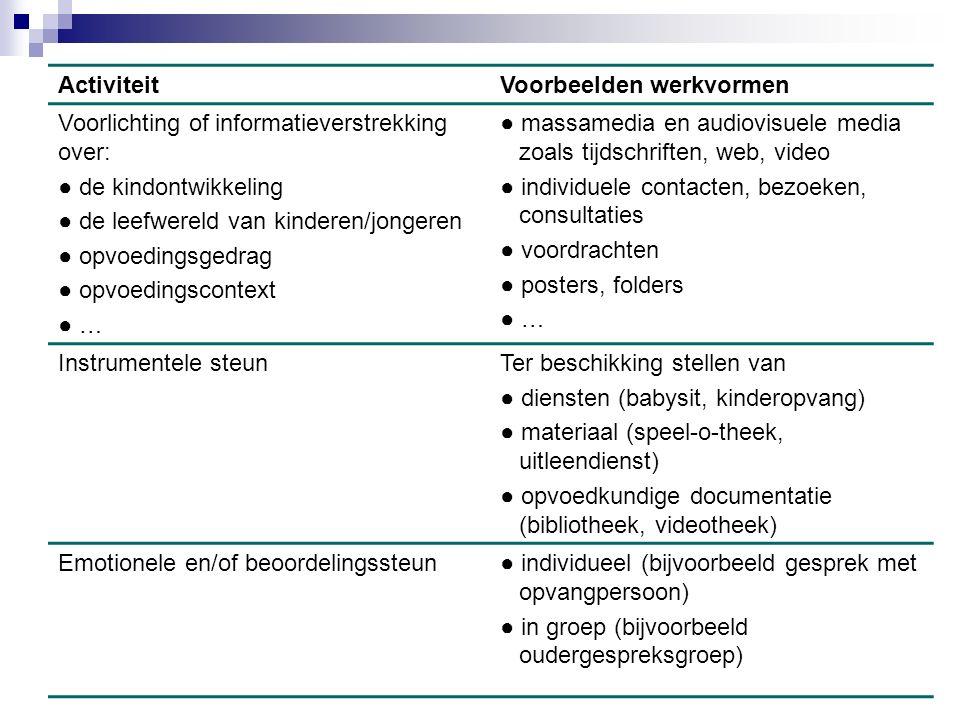 Voorbeelden werkvormen Voorlichting of informatieverstrekking over: