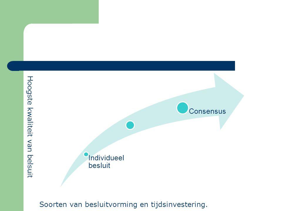 Consensus Individueel besluit Hoogste kwaliteit van belsuit