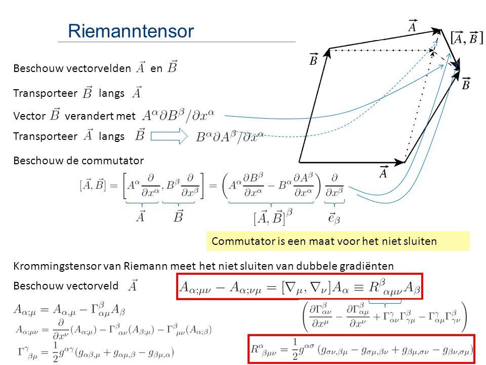 Riemanntensor Beschouw vectorvelden en Transporteer langs