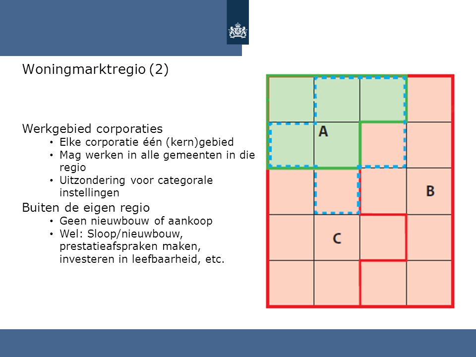 Woningmarktregio (2) Werkgebied corporaties Buiten de eigen regio