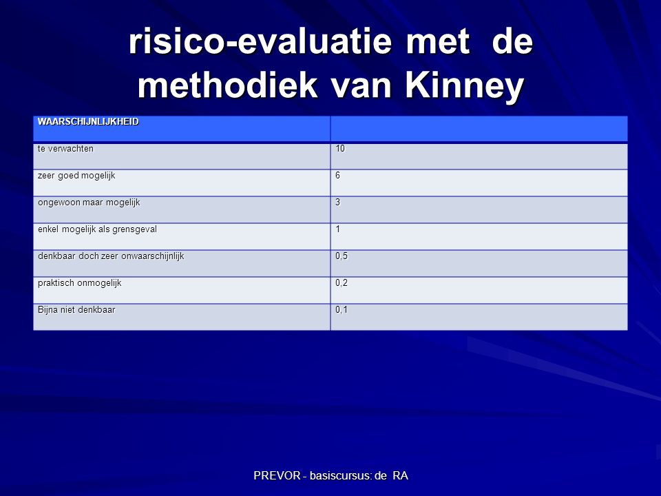risico-evaluatie met de methodiek van Kinney