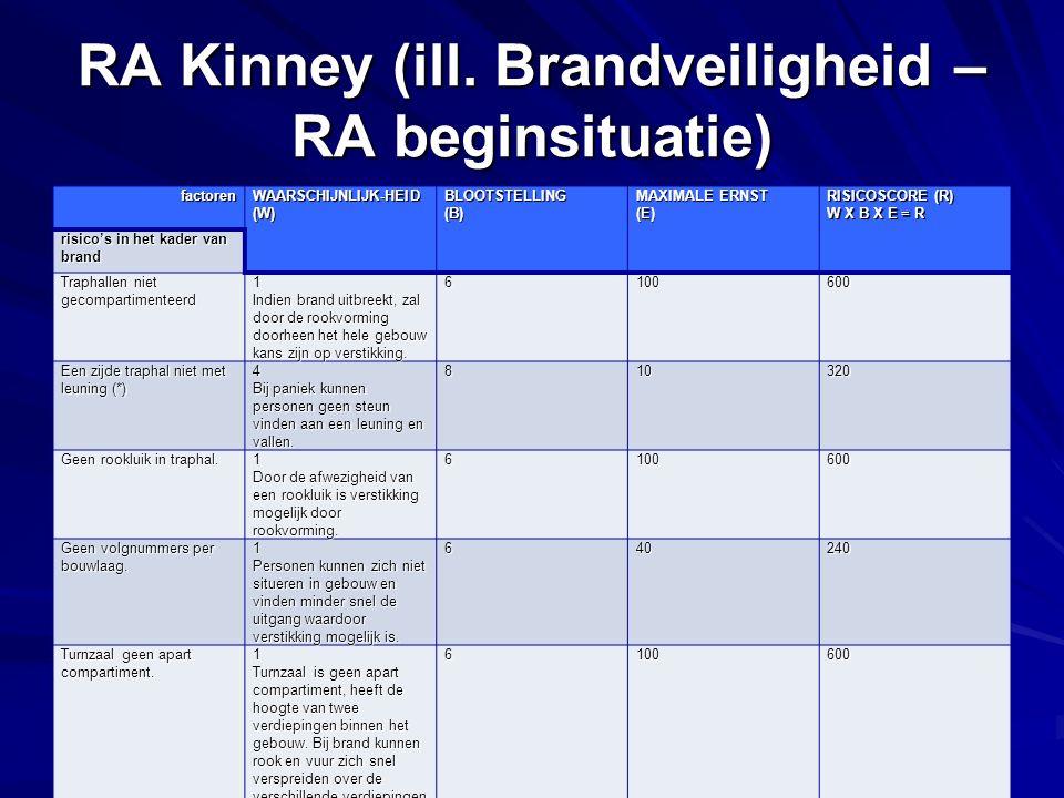 RA Kinney (ill. Brandveiligheid – RA beginsituatie)