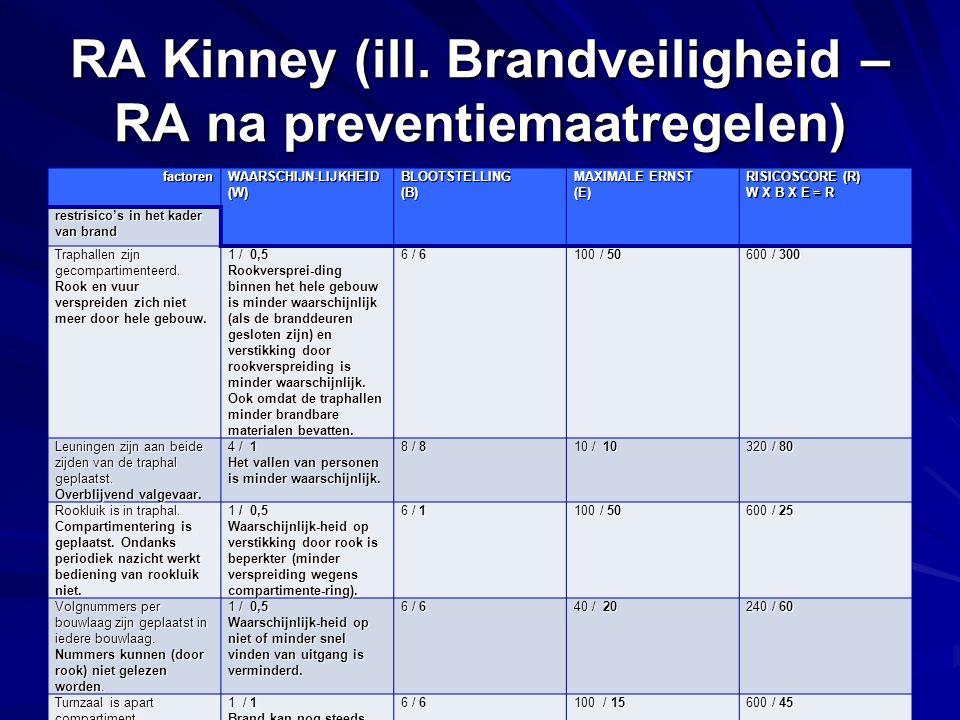 RA Kinney (ill. Brandveiligheid – RA na preventiemaatregelen)