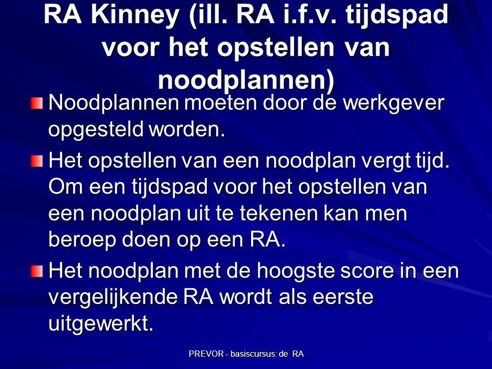 RA Kinney (ill. RA i.f.v. tijdspad voor het opstellen van noodplannen)