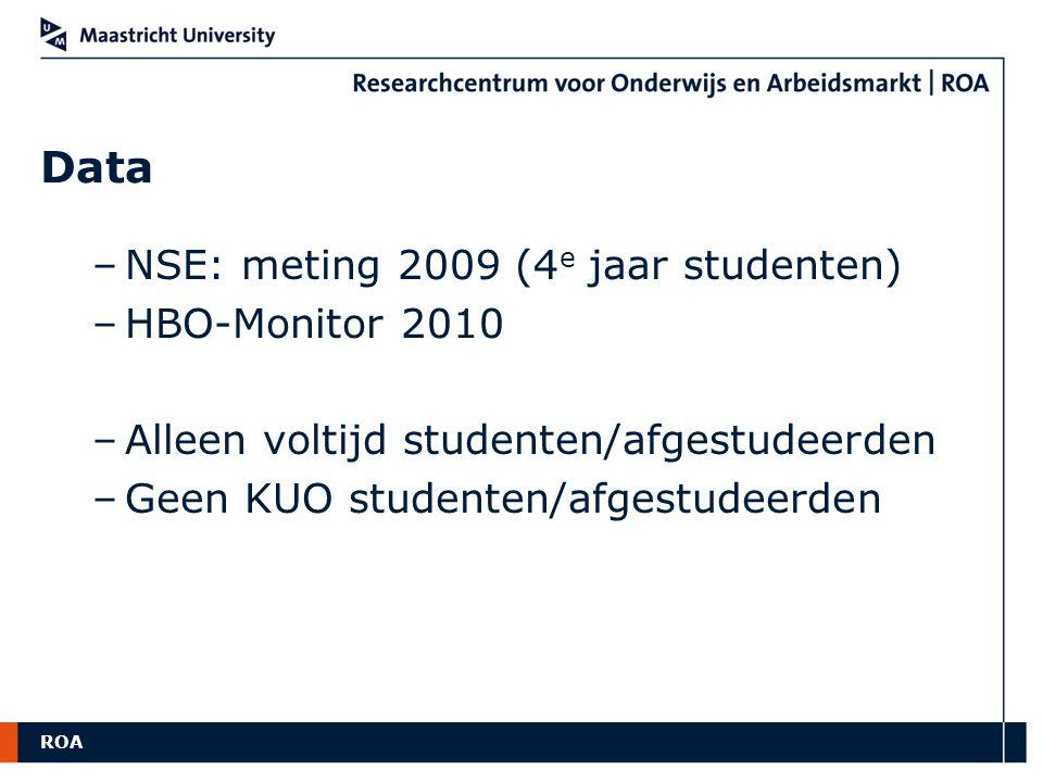 Data NSE: meting 2009 (4e jaar studenten) HBO-Monitor 2010