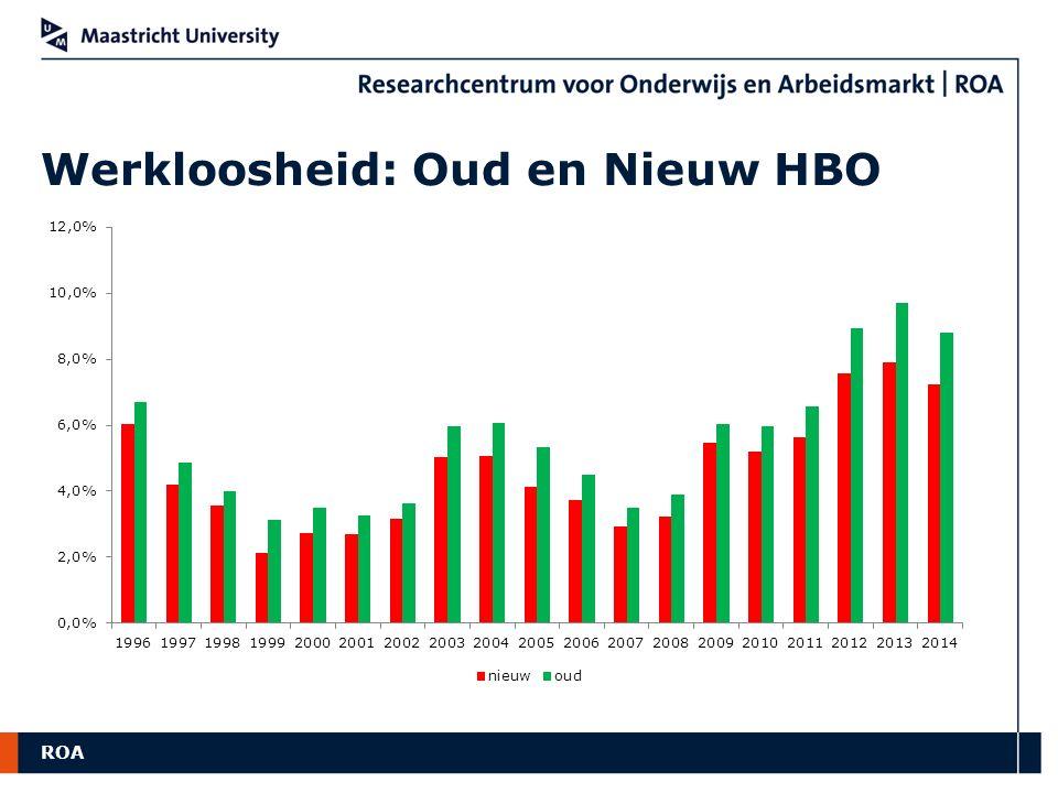 Werkloosheid: Oud en Nieuw HBO