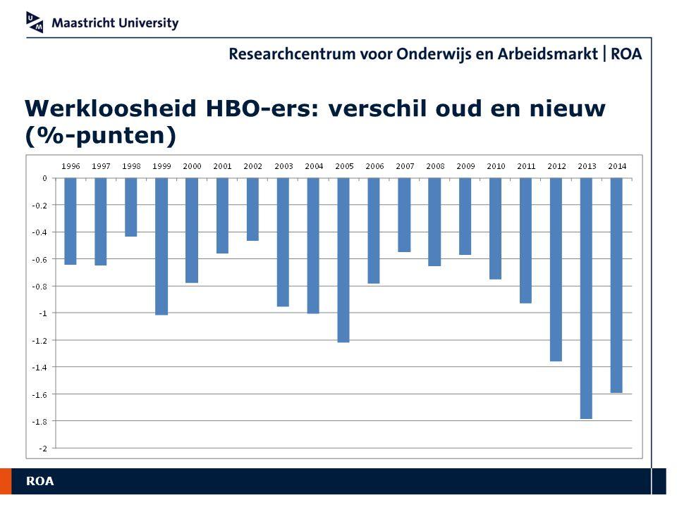 Werkloosheid HBO-ers: verschil oud en nieuw (%-punten)