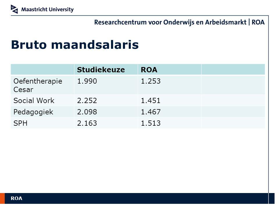 Bruto maandsalaris Studiekeuze ROA Oefentherapie Cesar 1.990 1.253