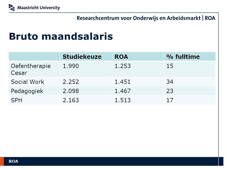 Bruto maandsalaris Studiekeuze ROA % fulltime Oefentherapie Cesar