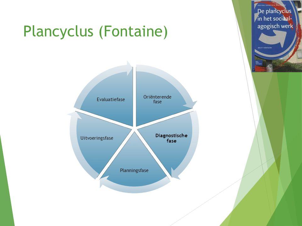 Plancyclus (Fontaine)