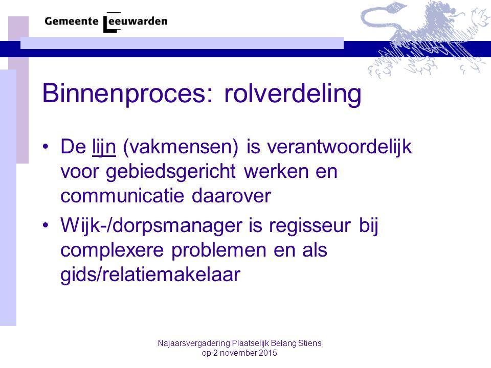 Binnenproces: rolverdeling