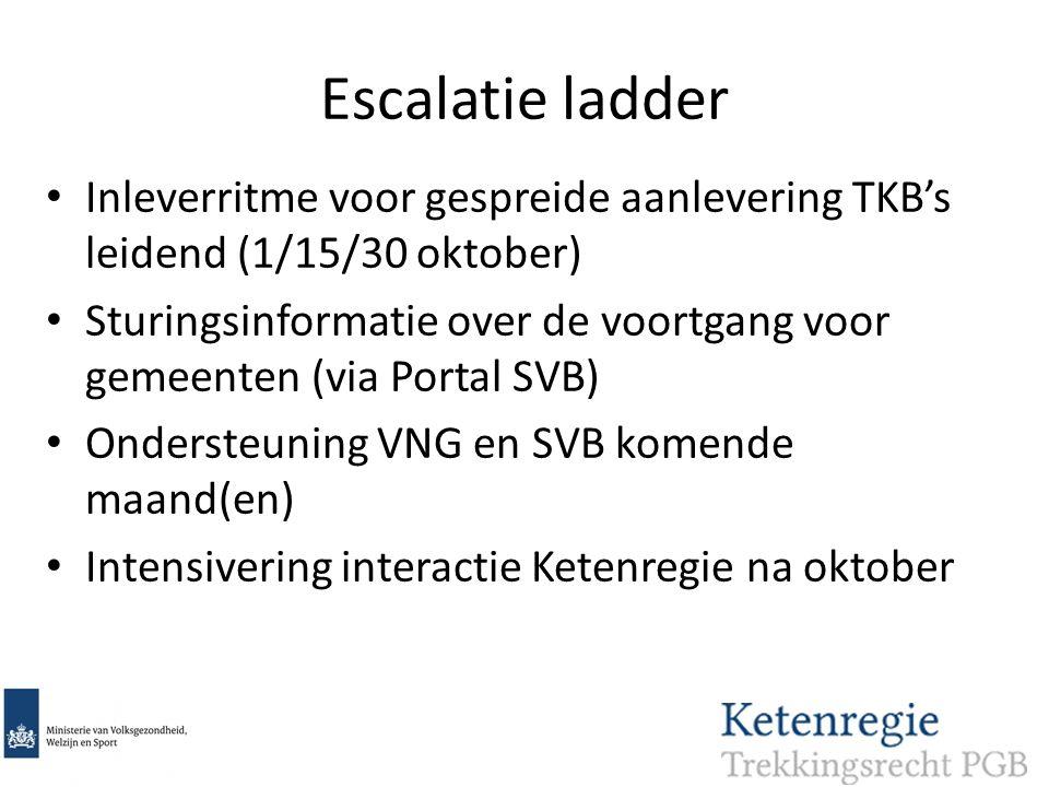Escalatie ladder Inleverritme voor gespreide aanlevering TKB's leidend (1/15/30 oktober)