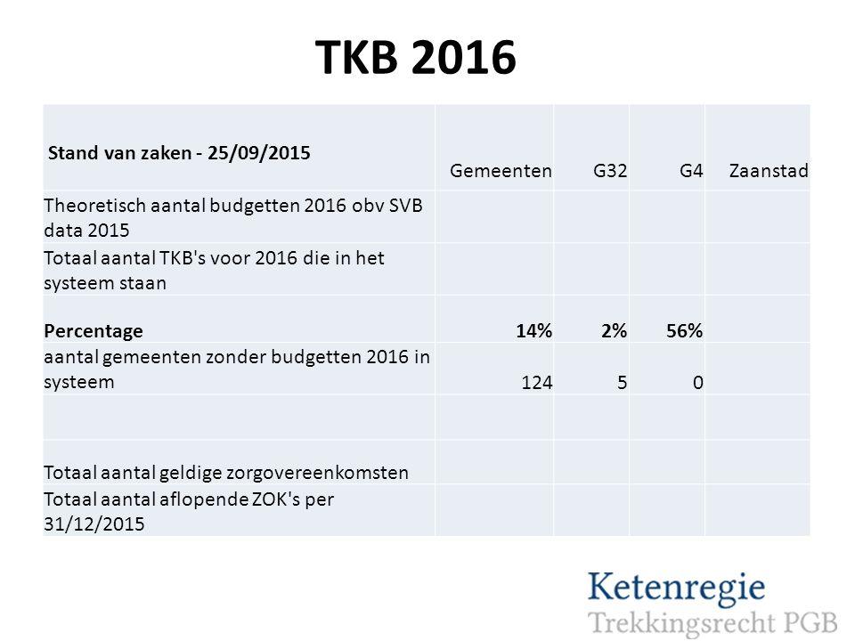 TKB 2016 Stand van zaken - 25/09/2015 Gemeenten G32 G4 Zaanstad