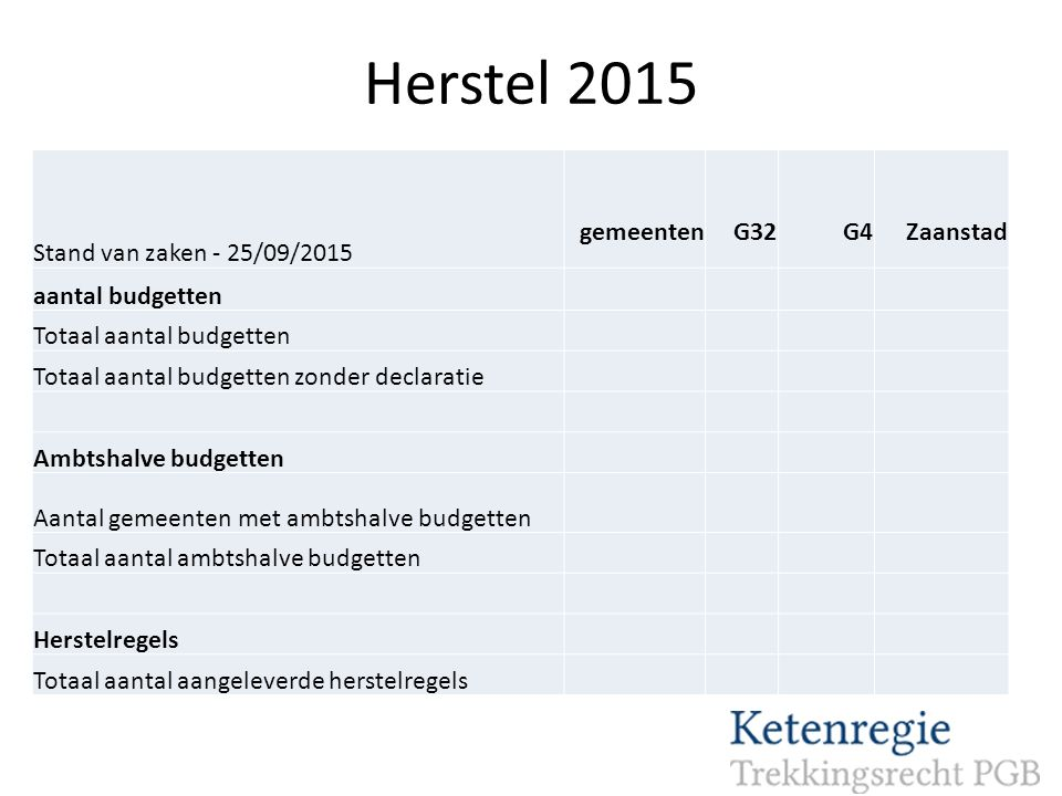 Herstel 2015 Stand van zaken - 25/09/2015 gemeenten G32 G4 Zaanstad