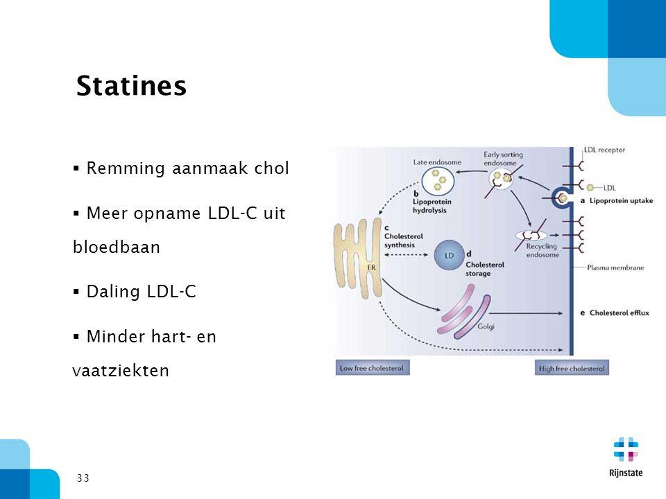 Statines Remming aanmaak chol Meer opname LDL-C uit bloedbaan