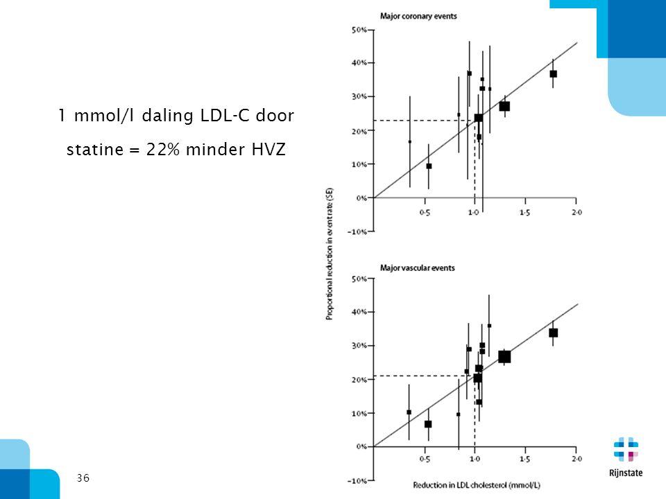 1 mmol/l daling LDL-C door statine = 22% minder HVZ