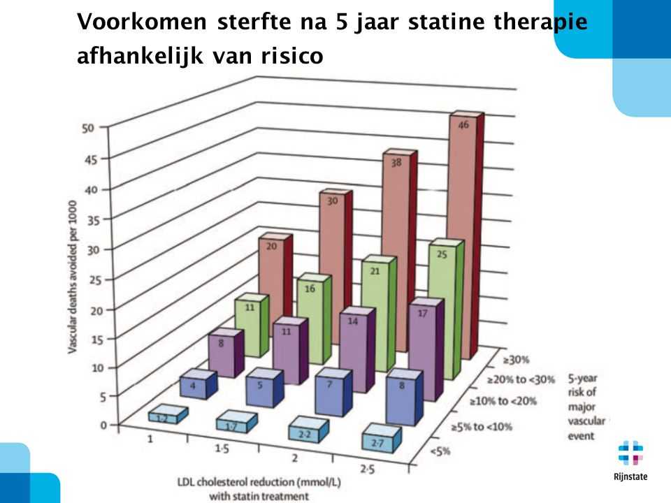 Voorkomen sterfte na 5 jaar statine therapie afhankelijk van risico